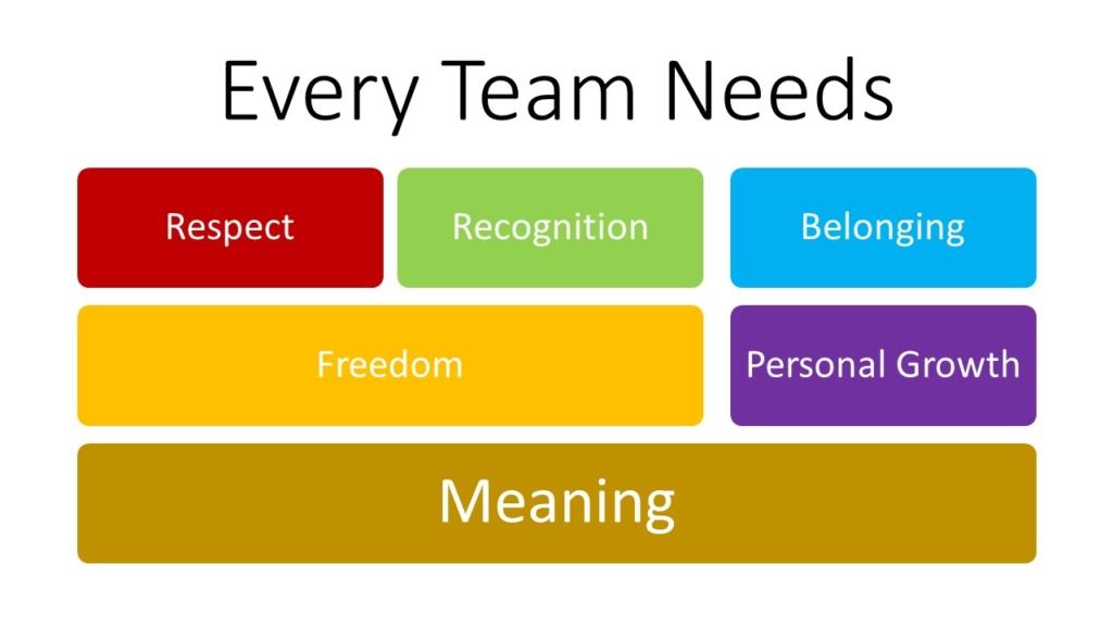leaders build teams